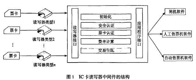 自动售检票(Automatic Fare Collection,简为AFC) 系统是城市轨道交通的重要组成部分。AFC系统对轨道交通的现代化运营起到了十分重要的作用。非接触式IC卡融合了IC卡和射频技术,解决了无源和免接触问题,成为城市轨道交通AFC系统的主要使用介质。非接触式IC卡读写器是城市轨道交通AFC系统中的核心部件之一,主要用于实现对票卡的读写,在AFC系统中的闸机、自动售票机、半自动售票机、自助充值机、自主查询机中大量用。 随着城市轨道交通AFC系统的网络化运营,在多条线路中可能采用不同品牌的