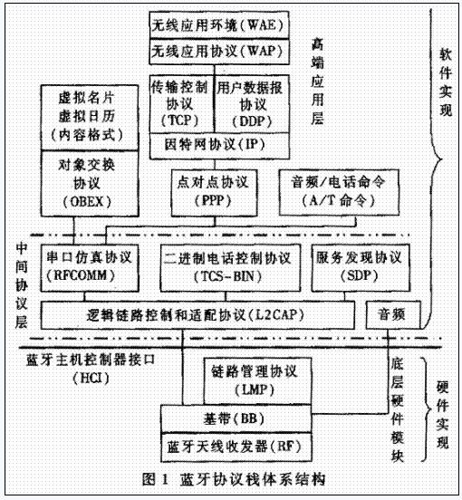 蓝牙协议栈体系结构图