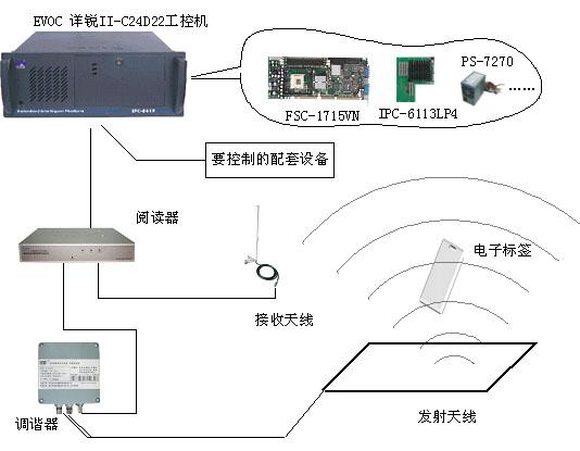 详锐II-C24D22工控机远距离识别系统解决方案
