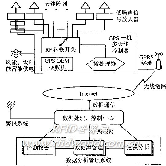 相应的控制电路,一台gps接收机及相应的处理芯片