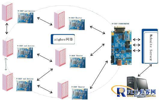 家庭无线网络结构拓扑图