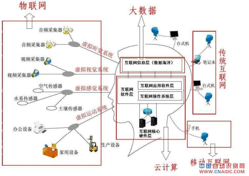 【大数据,物联网,云计算三者作何解释?】-中国自动
