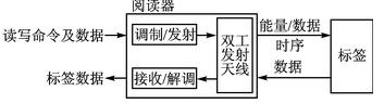 RFID基本交互原理