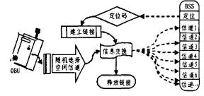OBU与BSS通信流程