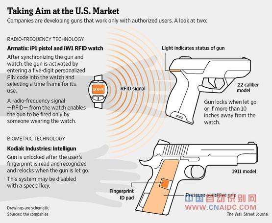RFID手枪
