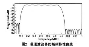 带通滤波器的幅频特性曲线