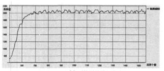 ADC采集的原始数据曲线