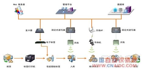 RFID仓库管理 图书仓库 智能仓库 RFID仓库 仓库管理