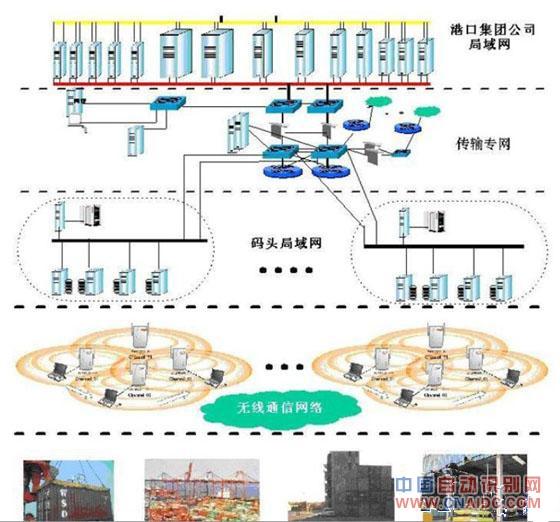 RFID物流管理系统方案