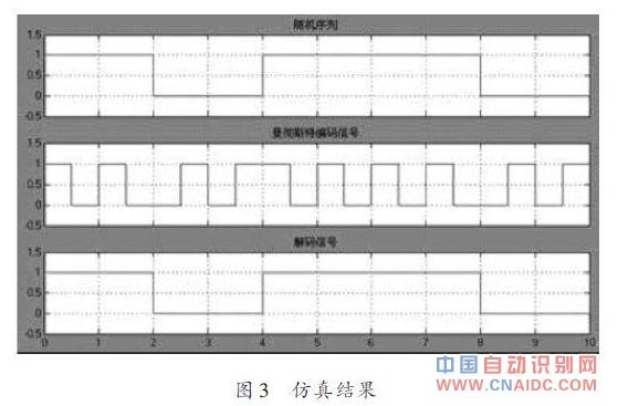 UHF RFID读写器仿真效果