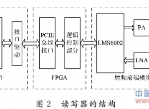 基于虚拟无线电的RFID读写器实现方案