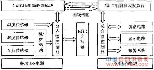 图1 硬件电路框图