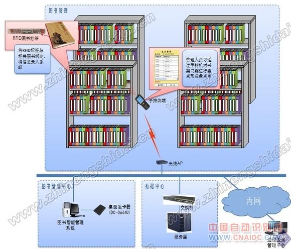 图书管书籍智能管理系统