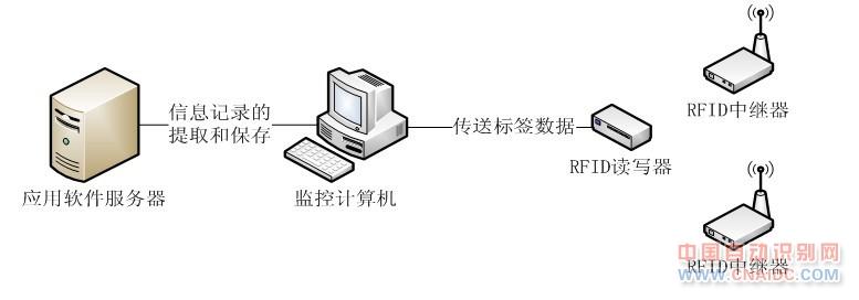 433MHz RFID的船舶身份识别