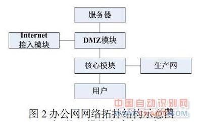 可以形成清晰的网络拓扑结构