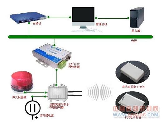 我们会在每一辆需要定位监控的物资上面安装一张由唐远公司研发、生产的半有源RFID的低频激活电子标签TY-T602A或者安装一只声光查找报警标签TY-T607A,该标签具有唯一的编码,每一张标签和对应的物资初始化绑定,该标签平时休眠不向外界发信号,只有它处于触发信号范围内被低频激活定位器唤醒后才向外界发送信号;其次,我们在仓库的出入口及主要过道安装有低频激活定位器(型号:TY-A201A),用于唤醒标签并定位标签位置,唤醒标签的距离在0.