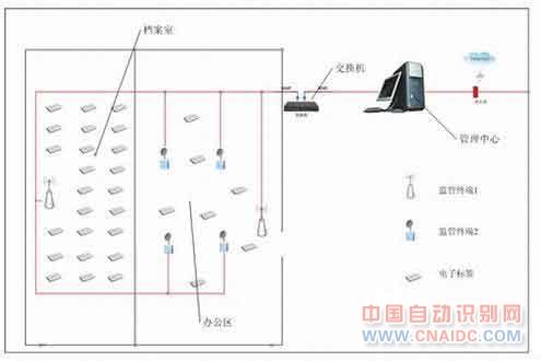 RFID文档管理方案