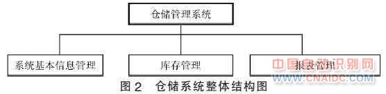 基于RFID的物流仓储管理信息系统的分析和设计