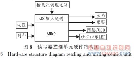 具体的硬件结构图如图8所示