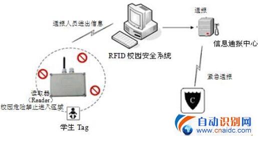 RFID校园通系统解决方案