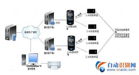 上海仁微电子远距离智能巡更系统