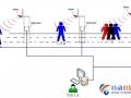 RFID人员定位技术在养老机构当中的应用