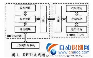 超高频RFID天线设计