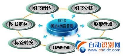 RFID档案管理/图书管理系统方案