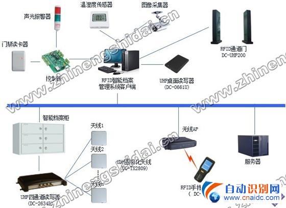 鼎创恒达RFID档案智能化管理系统