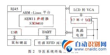 基于有源RFID的智能导医系统