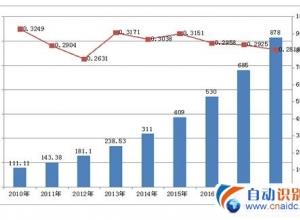 2014年中国RFID行业市场规模将达311亿元