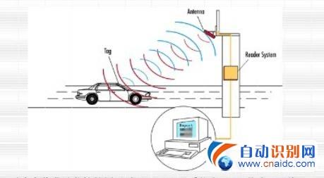 RFID车辆跟踪解决方案