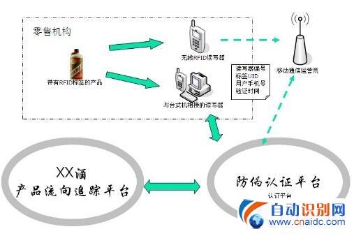 金溢RFID酒类防伪追溯管理方案