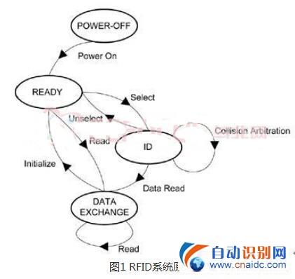基于物联网应用的超高频RFID阅读器设计