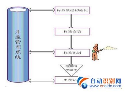 RFID井盖管理系统