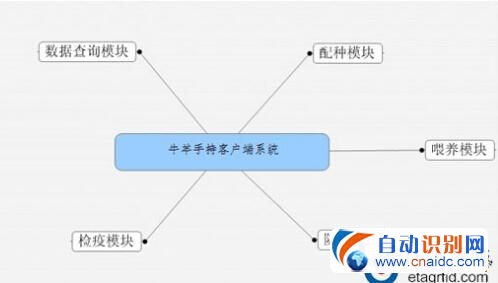 江苏探感:无源超高频RFID